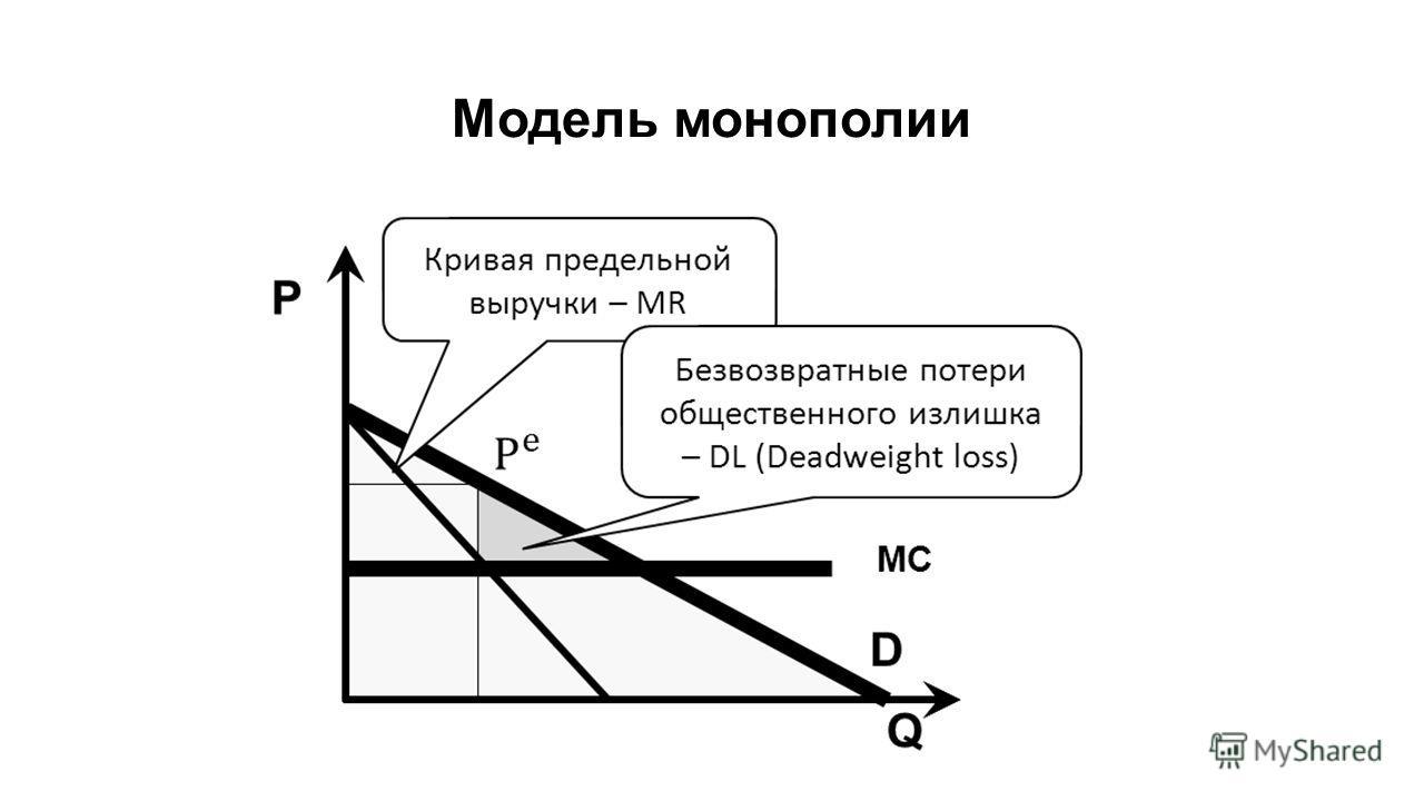 Модель монополии