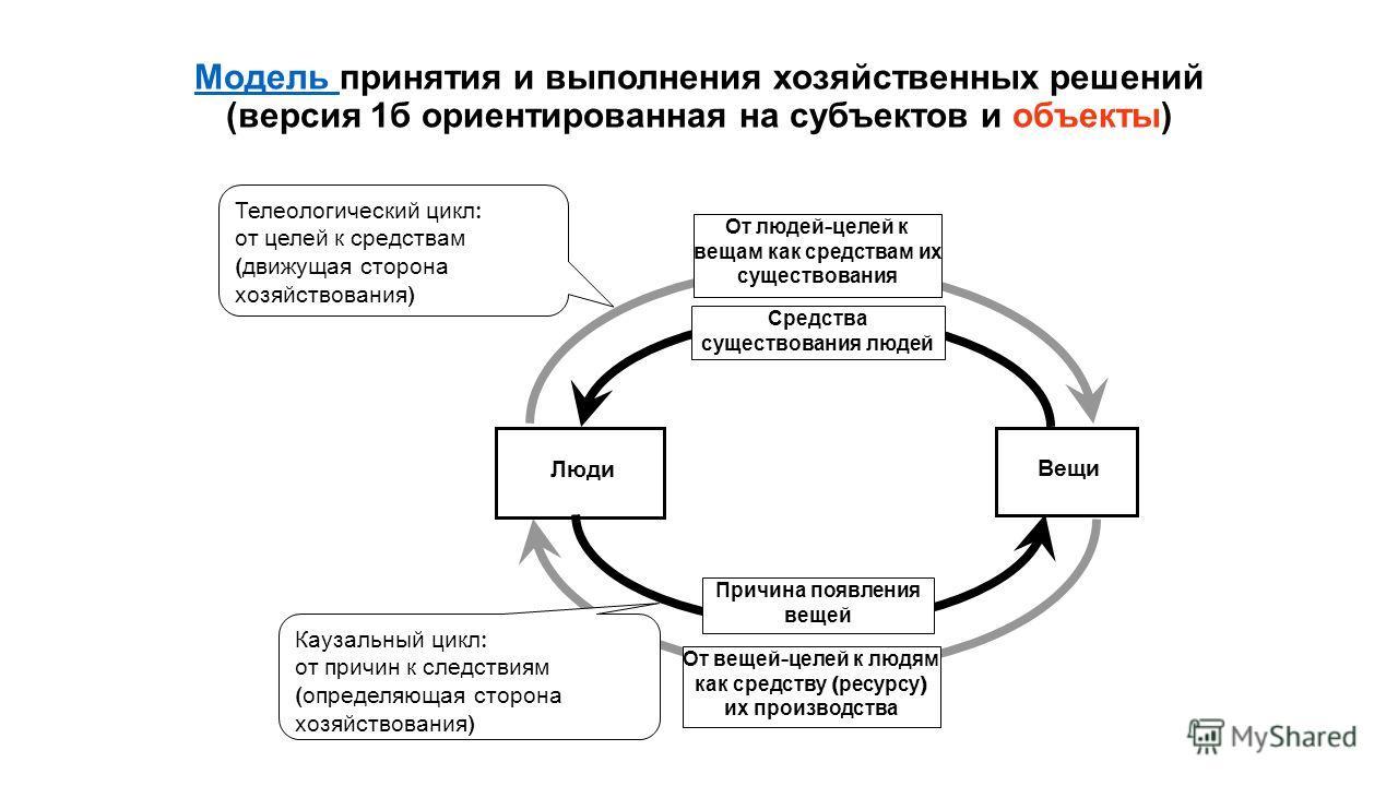 Модель Модель принятия и выполнения хозяйственных решений (версия 1 б ориентированная на субъектов и объекты) Люди Вещи Причина появления вещей От вещей - целей к людям как средству ( ресурсу ) их производства Телеологический цикл : от целей к средст