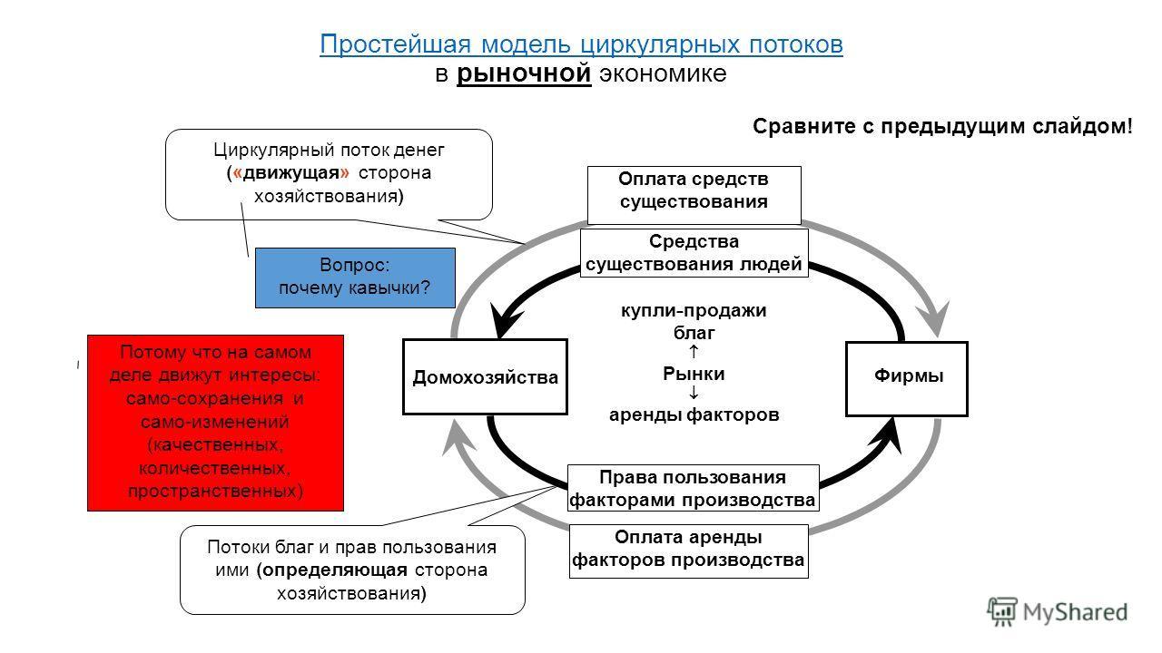 Простейшая модель циркулярных потоков Простейшая модель циркулярных потоков в рыночной экономике Фирмы Домохозяйства Права пользования факторами производства Оплата средств существования Оплата аренды факторов производства Средства существования люде