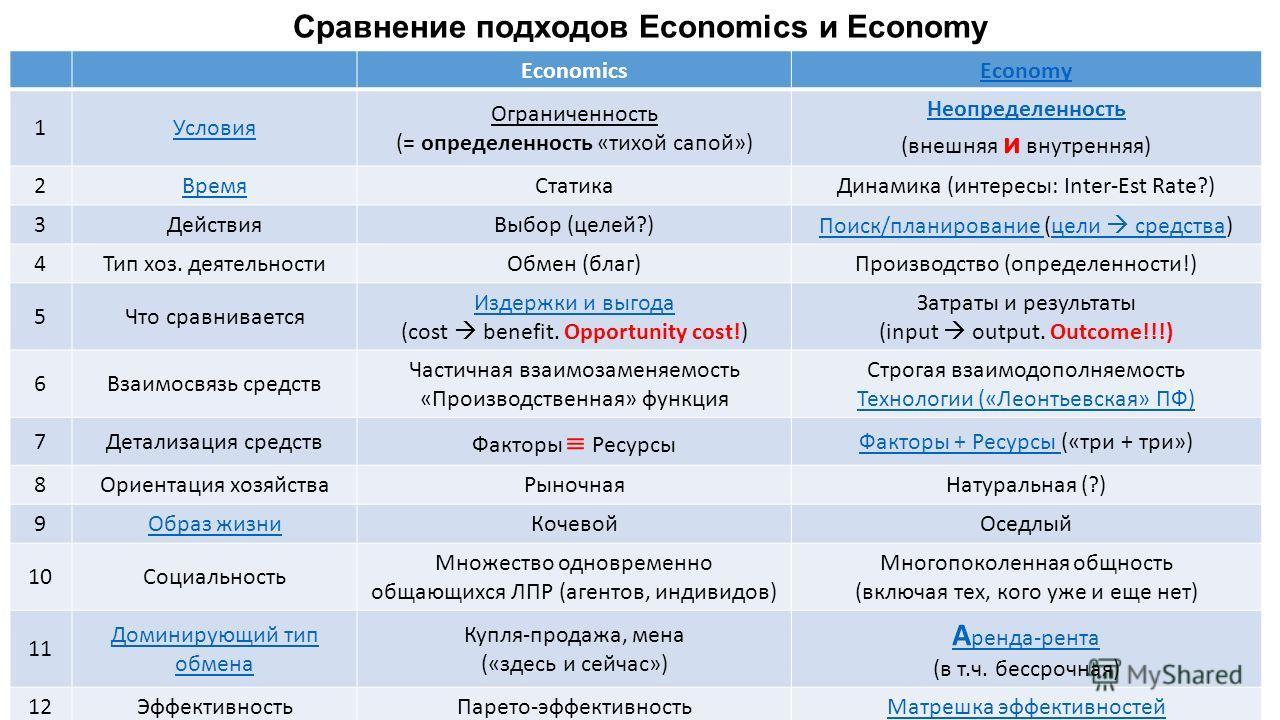Сравнение подходов Economics и Economy EconomicsEconomy 1Условия Ограниченность (= определенность «тихой сапой») Неопределенность (внешняя и внутренняя) 2Время СтатикаДинамика (интересы: Inter-Est Rate?) 3Действия Выбор (целей?)Поиск/планирование Пои