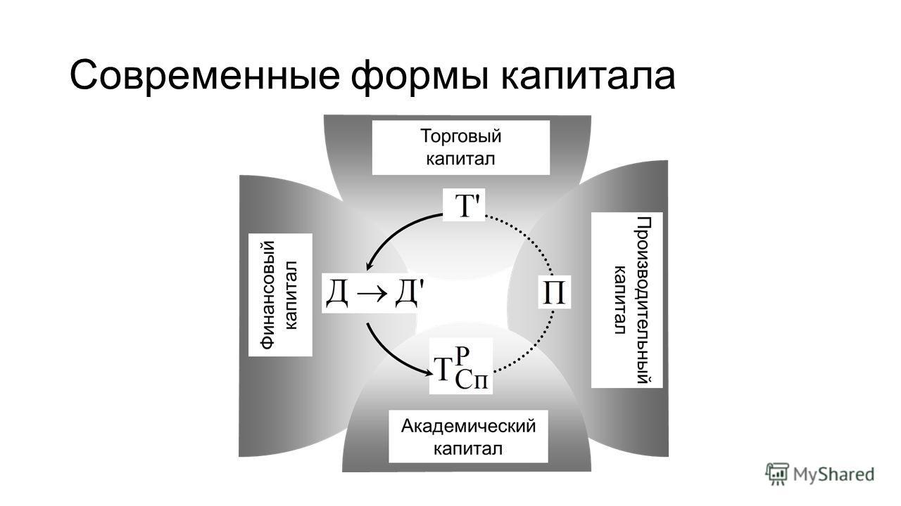 Современные формы капитала