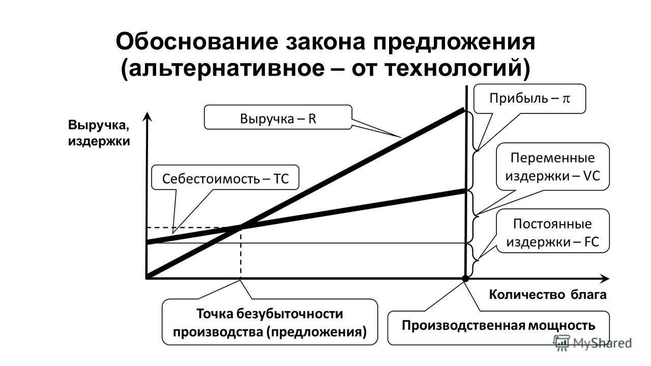 Обоснование закона предложения (альтернативное – от технологий)