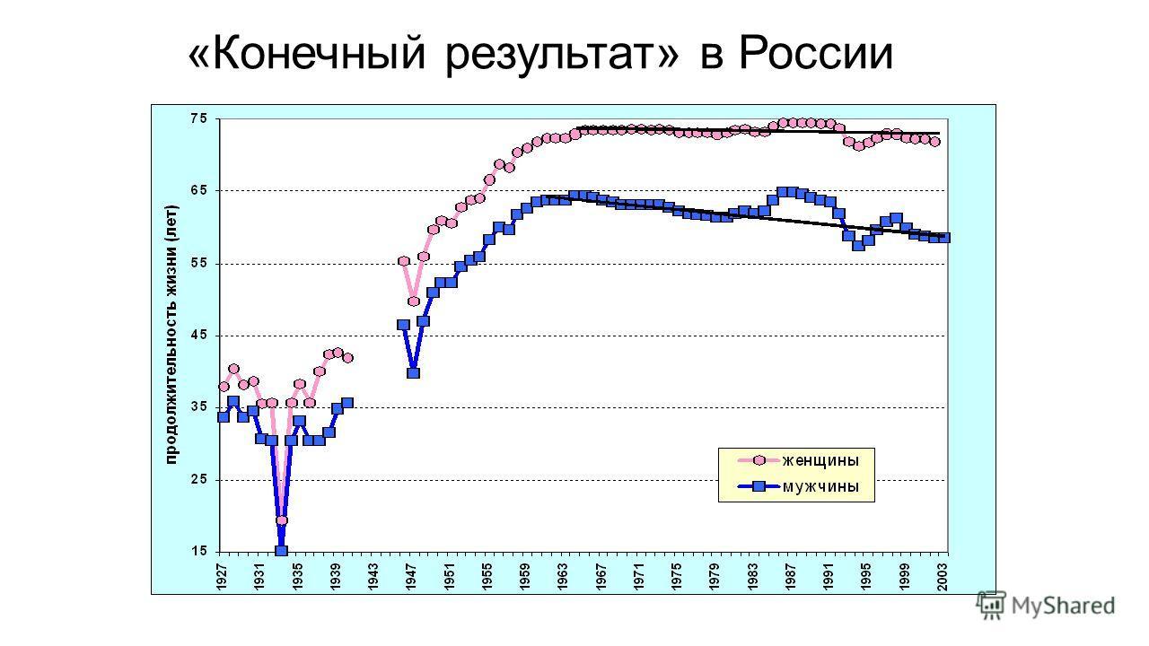 «Конечный результат» в России