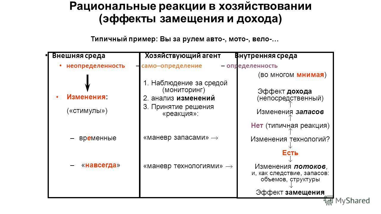 Рациональные реакции в хозяйствовании (эффекты замещения и дохода) Внешняя среда Хозяйствующий агент Внутренняя среда неопределенность – само–определение – определенность Изменения: («стимулы») –временные – «навсегда» 1. Наблюдение за средой (монитор