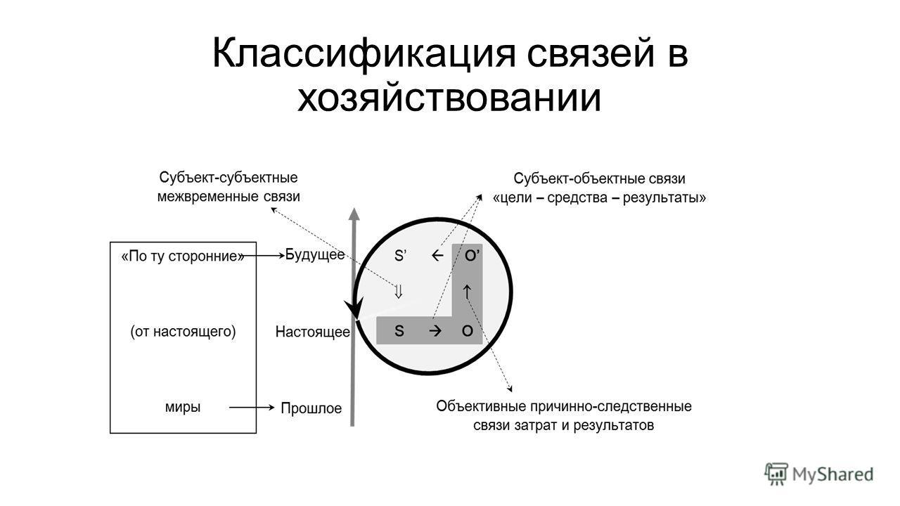 Классификация связей в хозяйствовании