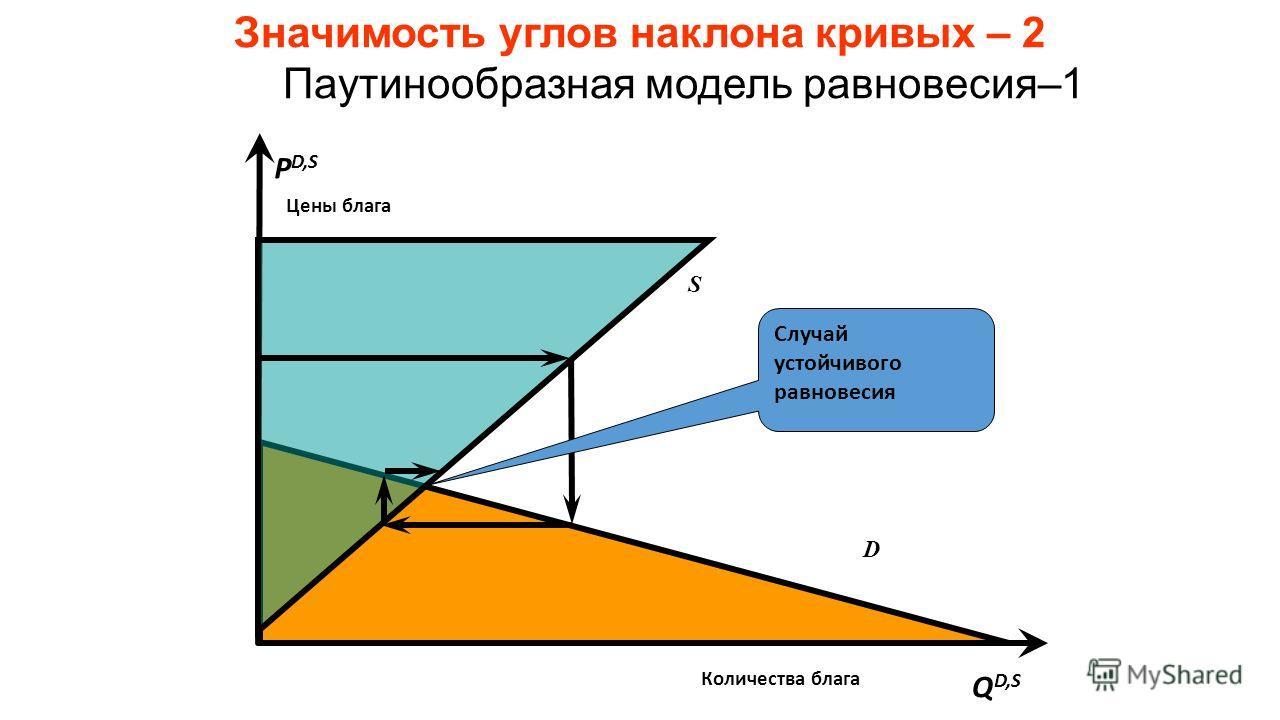 Значимость углов наклона кривых – 2 Паутинообразная модель равновесия–1 P D,S Q D,S S Цены блага Количества блага D Случай устойчивого равновесия