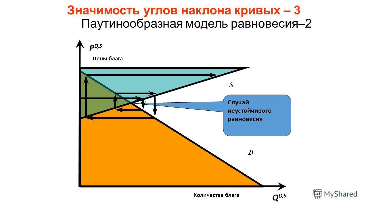 Значимость углов наклона кривых – 3 Паутинообразная модель равновесия–2 D S P D,S Цены блага Q D,S Количества блага Случай неустойчивого равновесия