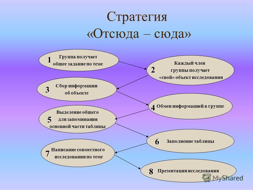 Стратегия «Отсюда – сюда» Группа получает общее задание по теме Каждый член группы получает «свой» объект исследования Сбор информации об объекте Обмен информацией в группе Выделение общего для запоминания основной части таблицы Заполнение таблицы На