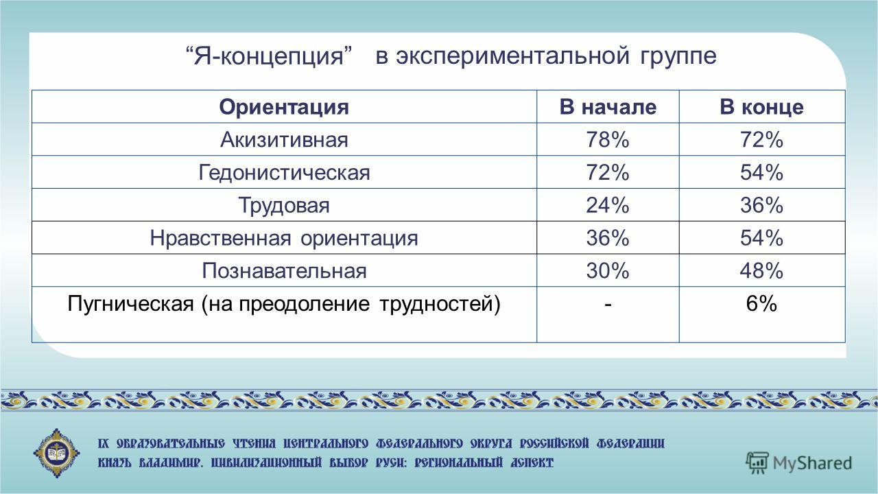 в экспериментальной группе Я-концепция ОриентацияВ началеВ конце Акизитивная 78%72% Гедонистическая 72%54% Трудовая 24%36% Нравственная ориентация 36%54% Познавательная 30%48% Пугническая (на преодоление трудностей)-6%