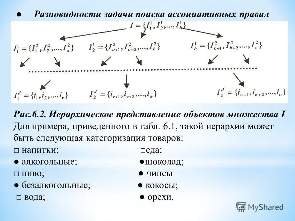 Разновидности задачи поиска ассоциативных правил Рис.6.2. Иерархическое представление объектов множества I Для примера, приведенного в табл. 6.1, такой иерархии может быть следующая категоризация товаров: напитки; еда; алкогольные; шоколад; пиво; чип