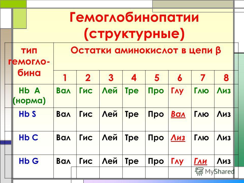 Гемоглобинопатии (структурные) тип гемоглобина Остатки аминокислот в цепи β 12345678 Hb A (норма) Вал ГисЛей ТреПро ГлуГлю Лиз Hb SВал ГисЛей ТреПро Вал Глю Лиз Hb CВал ГисЛей ТреПро Лиз Глю Лиз Hb GВал ГисЛей ТреПро Глу Гли Лиз