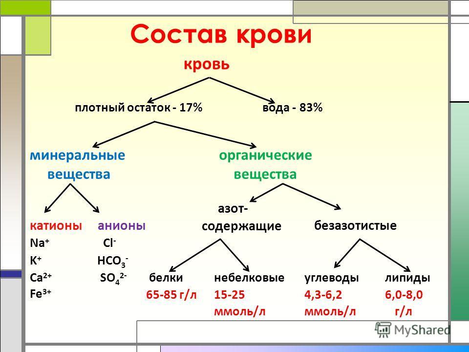 Состав крови кровь плотный остаток - 17%вода - 83% минеральные вещества органические вещества катионы анионы азот- содержащие безазотистые Na + Cl - K+K+ HCO 3 - Ca 2+ SO 4 2- белкинебелковыеуглеводылипиды Fe 3+ 65-85 г/л 15-254,3-6,26,0-8,0 ммоль/л