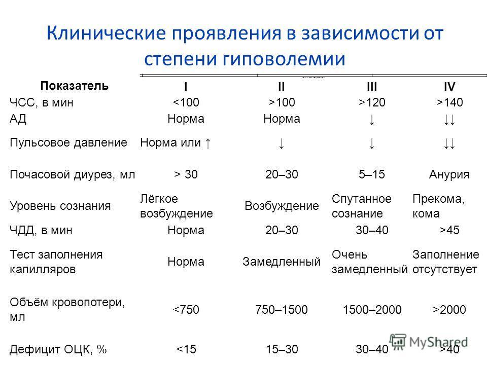 Клинические проявления в зависимости от степени гиповолемии Показатель Степень тяжести кровопотери IIIIIIIV ЧСС, в мин100>120>140 АДНорма Пульсовое давление Норма или Почасовой диурез, мл> 3020–305–15Анурия Уровень сознания Лёгкое возбуждение Возбужд