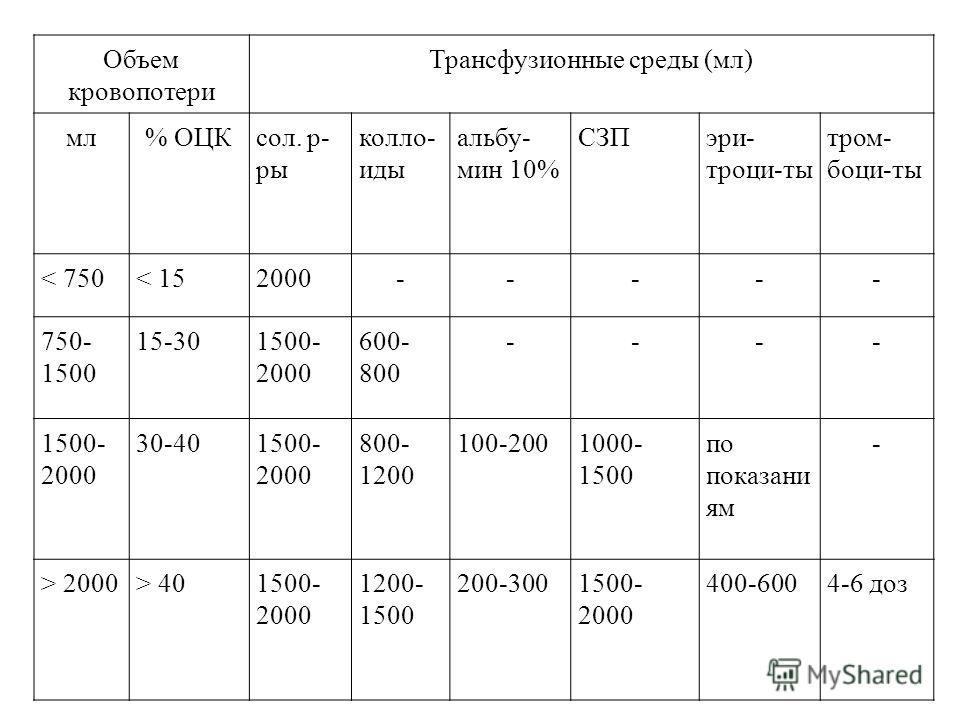 Объем кровопотери Трансфузионные среды (мл) мл% ОЦКсол. р- ры коллоиды альбу- мин 10% СЗПэри- троци-ты тромбоциты < 750< 152000----- 750- 1500 15-301500- 2000 600- 800 ---- 1500- 2000 30-401500- 2000 800- 1200 100-2001000- 1500 по показаний ям - > 20