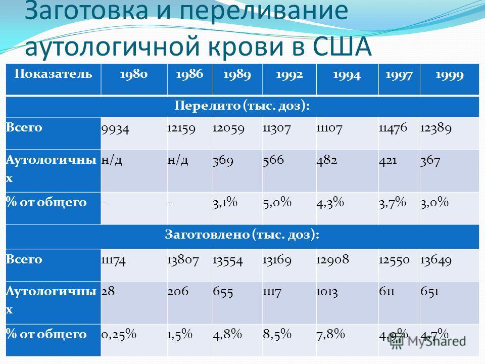 Заготовка и переливание аутологичной крови в США Показатель 1980198619891992199419971999 Перелито (тыс. доз): Всего 9934121591205911307111071147612389 Аутологичны х н/д 369566482421367 % от общего––3,1%5,0%4,3%3,7%3,0% Заготовлено (тыс. доз): Всего 1