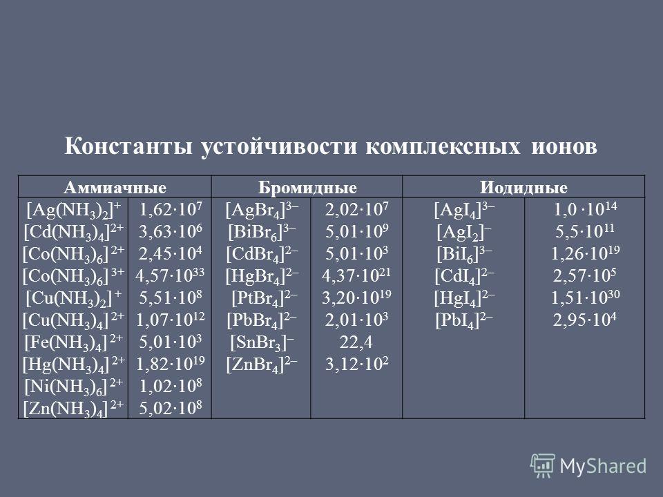 Константы устойчивости комплексных ионов Аммиачные БромидныеИодидные [Ag(NH 3 ) 2 ] + [Cd(NH 3 ) 4 ] 2+ [Co(NH 3 ) 6 ] 2+ [Co(NH 3 ) 6 ] 3+ [Cu(NH 3 ) 2 ] + [Cu(NH 3 ) 4 ] 2+ [Fe(NH 3 ) 4 ] 2+ [Hg(NH 3 ) 4 ] 2+ [Ni(NH 3 ) 6 ] 2+ [Zn(NH 3 ) 4 ] 2+ 1,6
