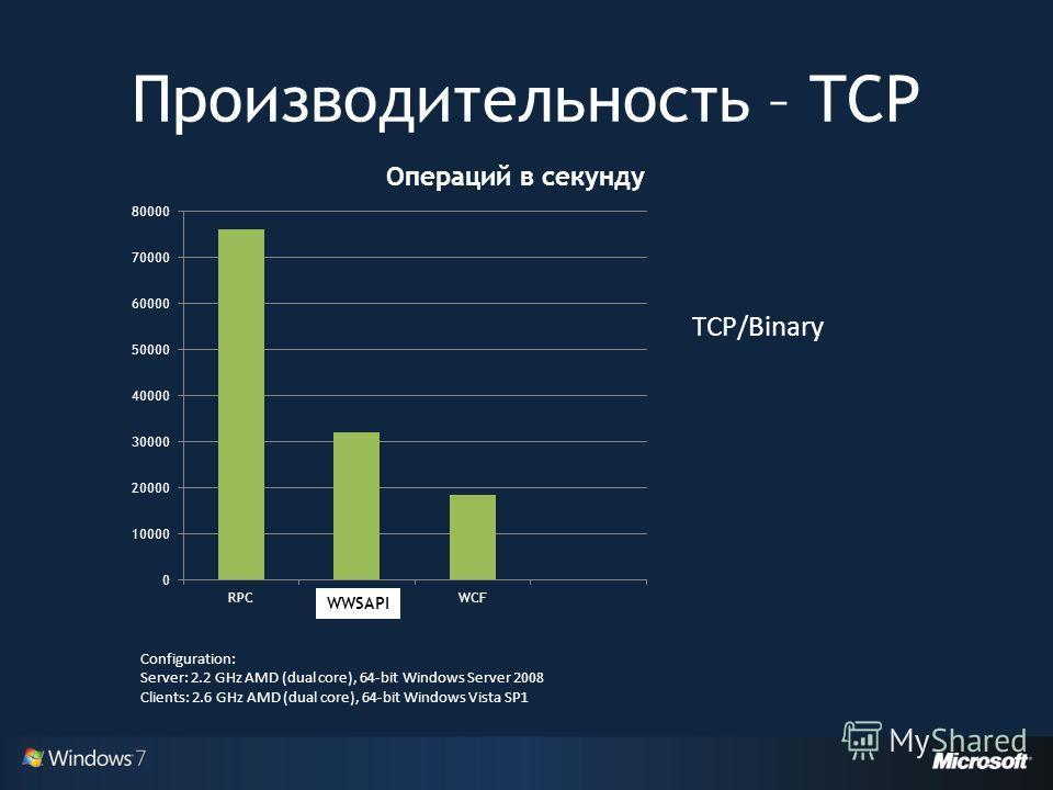 Производительность – TCP WWSAPI