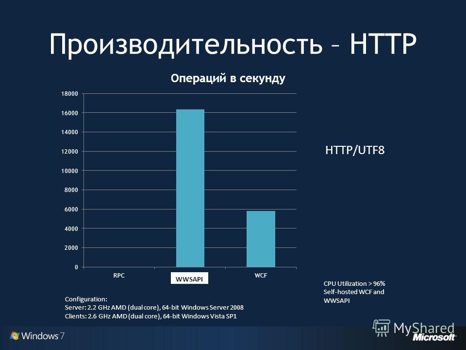 Производительность – HTTP