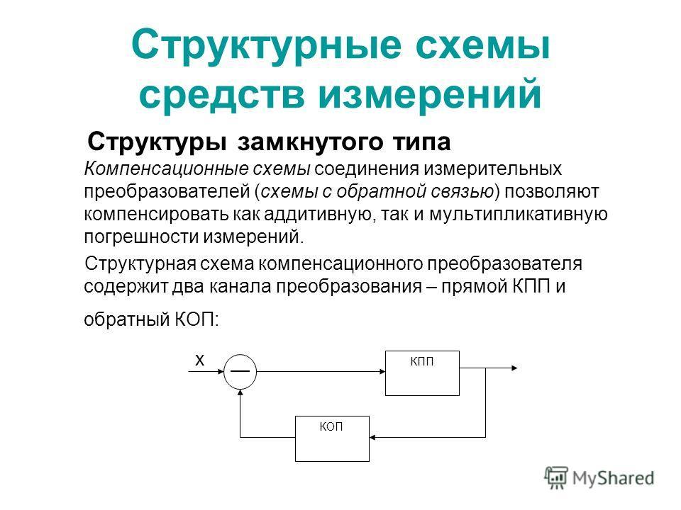 Структурные схемы средств измерений Структуры замкнутого типа Компенсационные схемы соединения измерительных преобразователей (схемы с обратной связью) позволяют компенсировать как аддитивную, так и мультипликативную погрешности измерений. Структурна