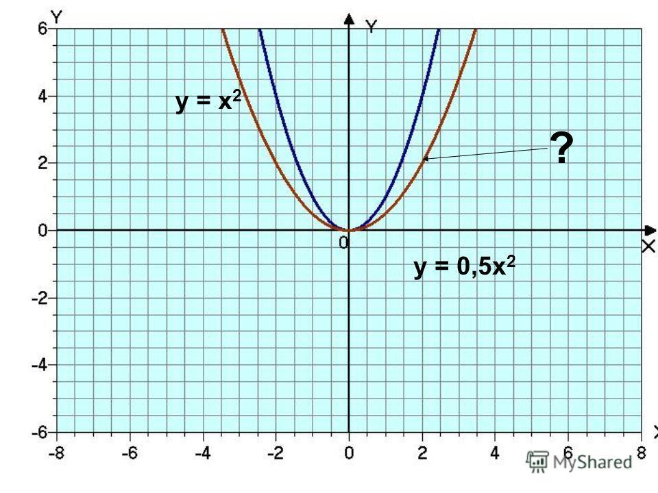 у = х 2 ? у = 0,5 х 2