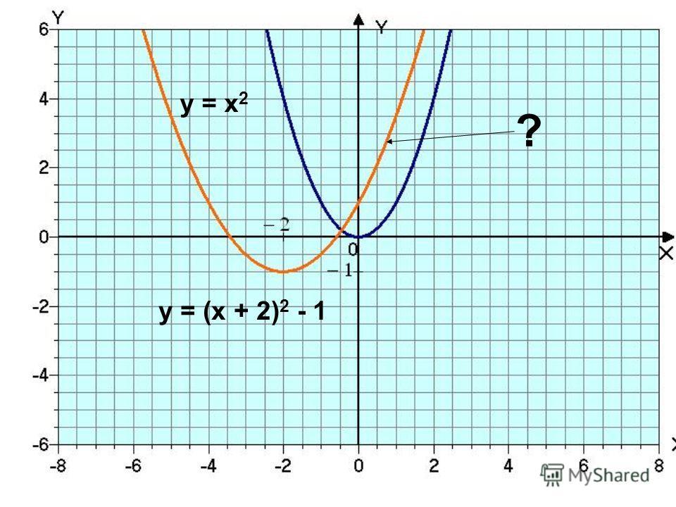 у = х 2 ? у = (х + 2) 2 - 1