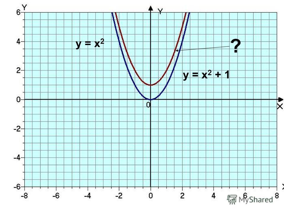 у = х 2 + 1 у = х 2 ?
