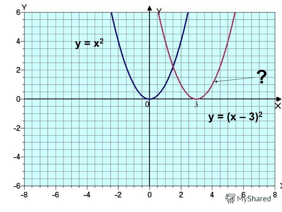 у = х 2 у = (х – 3) 2 ?