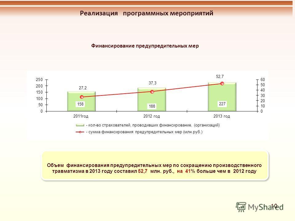 10 Реализация программных мероприятий Объем финансирования предупредительных мер по сокращению производственного травматизма в 2013 году составил 52,7 млн. руб., на 41% больше чем в 2012 году Финансирование предупредительных мер