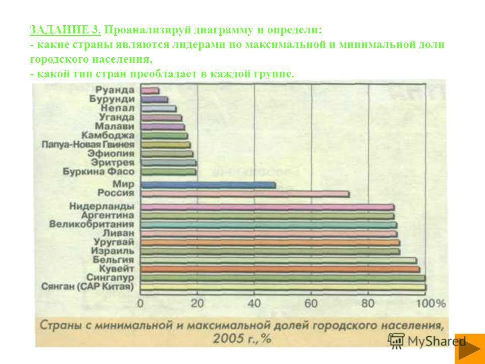 ЗАДАНИЕ 3. Проанализируй диаграмму и определи: - какие страны являются лидерами по максимальной и минимальной доли городского населения, - какой тип стран преобладает в каждой группе.