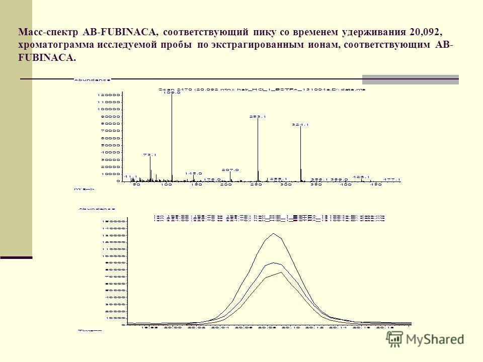 Масс-спектр AB-FUBINACA, соответствующий пику со временем удерживания 20,092, хроматограмма исследуемой пробы по экстрагированным ионам, соответствующим AB- FUBINACA.