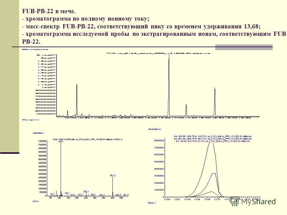FUB-PB-22 в моче. - хроматограмма по полному ионному току; - масс-спектр FUB-PB-22, соответствующий пику со временем удерживания 13,68; - хроматограмма исследуемой пробы по экстрагированным ионам, соответствующим FUB- PB-22.
