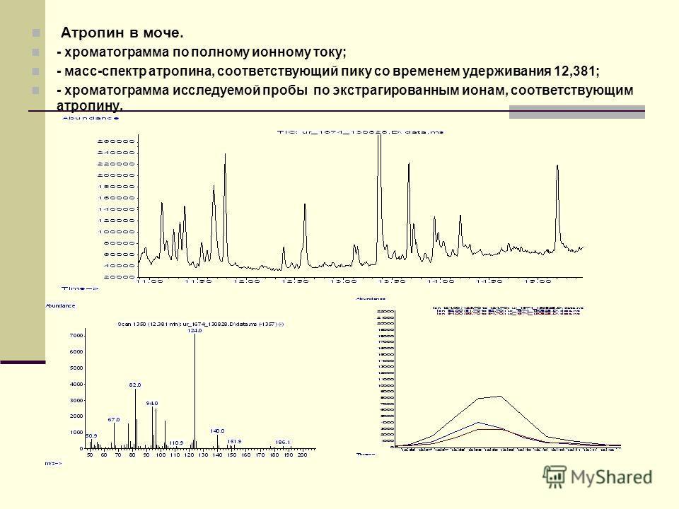 Атропин в моче. - хроматограмма по полному ионному току; - масс-спектр атропина, соответствующий пику со временем удерживания 12,381; - хроматограмма исследуемой пробы по экстрагированным ионам, соответствующим атропину.