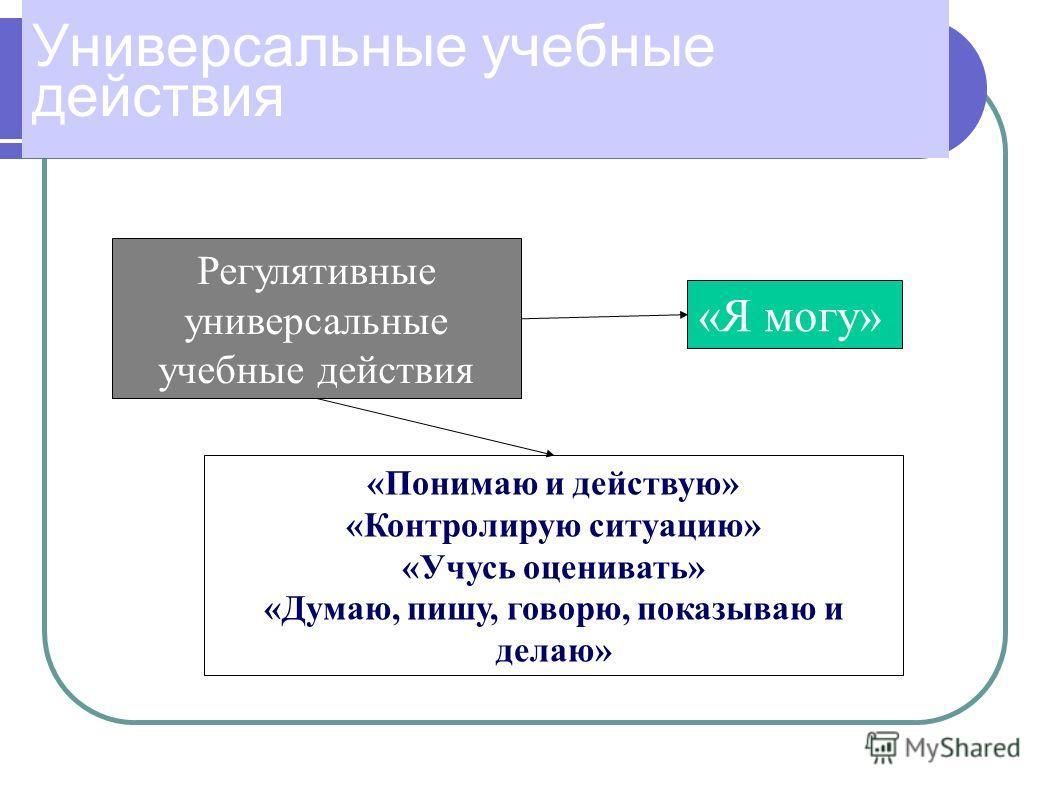 Универсальные учебные действия Регулятивные универсальные учебные действия «Понимаю и действую» «Контролирую ситуацию» «Учусь оценивать» «Думаю, пишу, говорю, показываю и делаю» «Я могу»