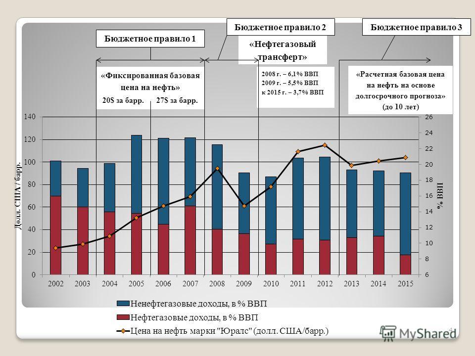 «Фиксированная базовая цена на нефть» 20$ за барр.27$ за барр. «Нефтегазовый трансферт» 2008 г. – 6,1% ВВП 2009 г. – 5,5% ВВП к 2015 г. – 3,7% ВВП «Расчетная базовая цена на нефть на основе долгосрочного прогноза» (до 10 лет) Бюджетное правило 1 Бюдж