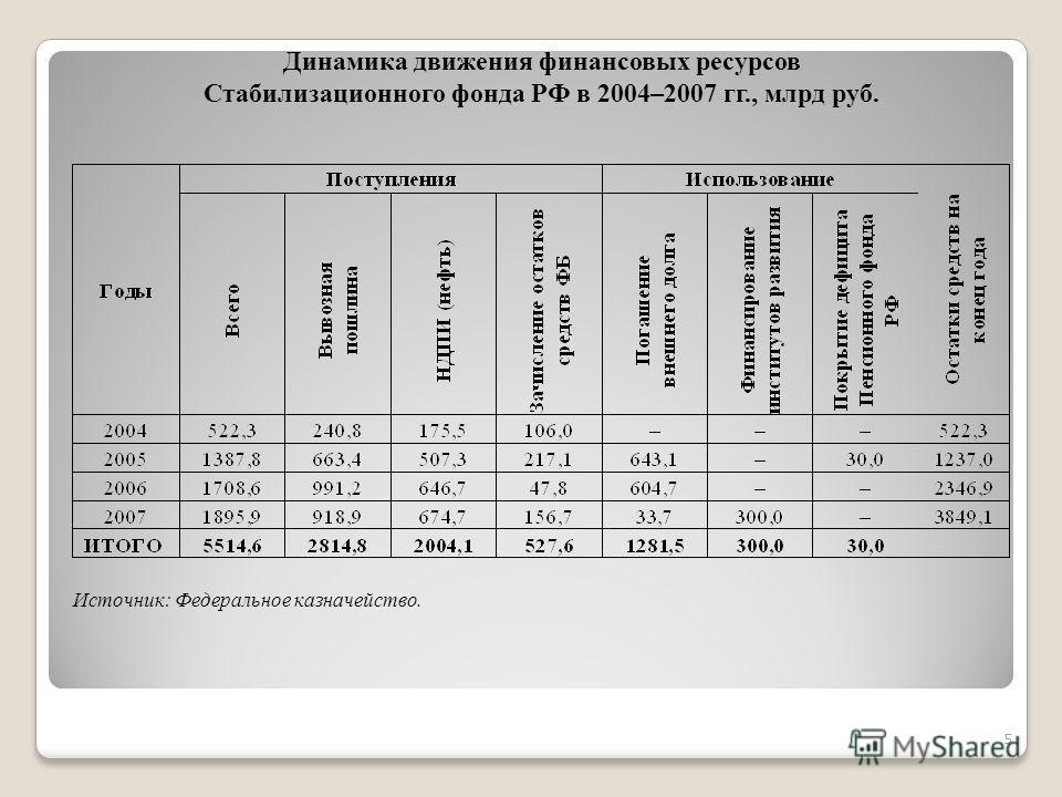 Динамика движения финансовых ресурсов Стабилизационного фонда РФ в 2004–2007 гг., млрд руб. Источник: Федеральное казначейство. 5