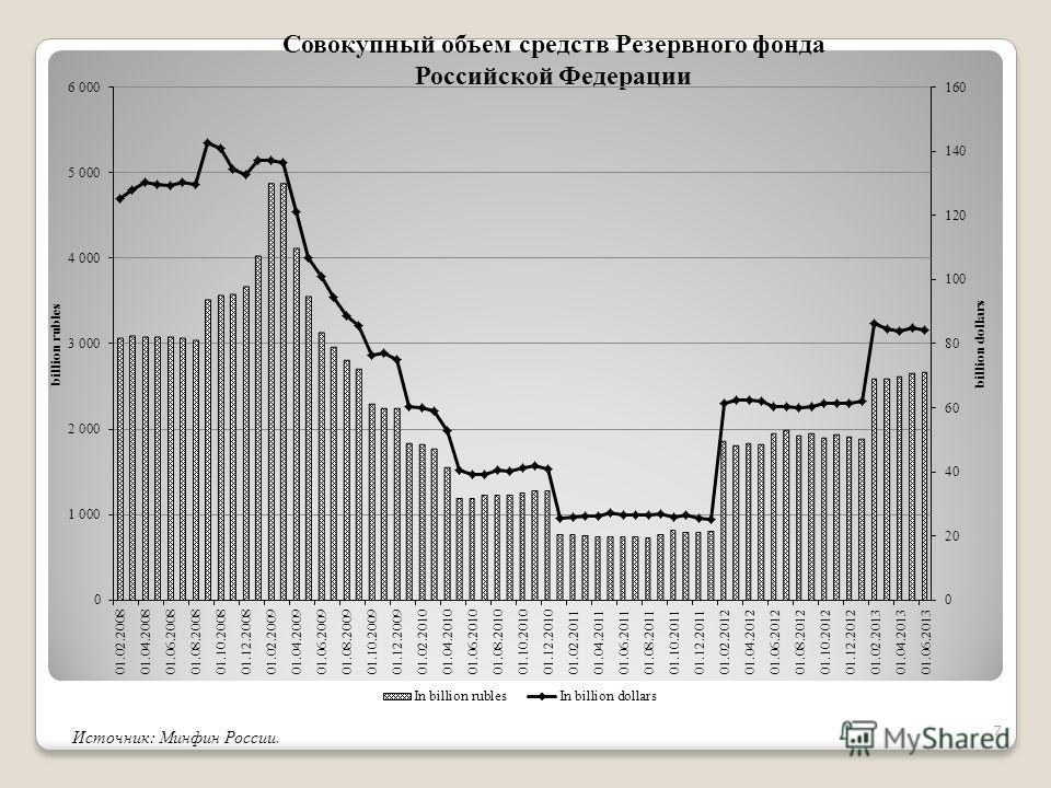 Совокупный объем средств Резервного фонда Российской Федерации Источник: Минфин России. 7