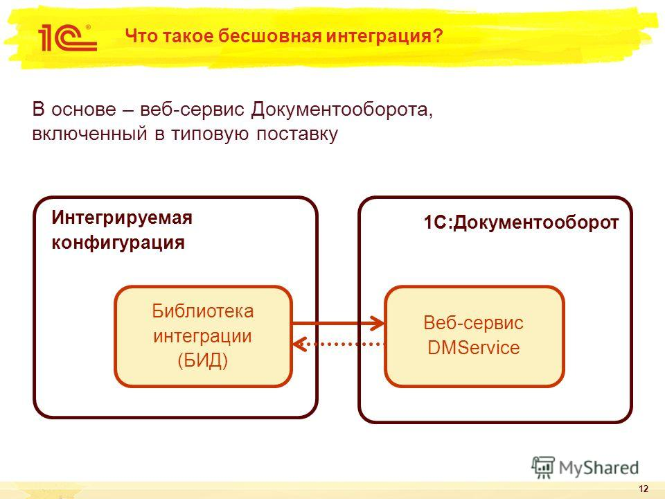 12 Что такое бесшовная интеграция? В основе – веб-сервис Документооборота, включенный в типовую поставку Интегрируемая конфигурация 1С:Документооборот Веб-сервис DMService Библиотека интеграции (БИД)