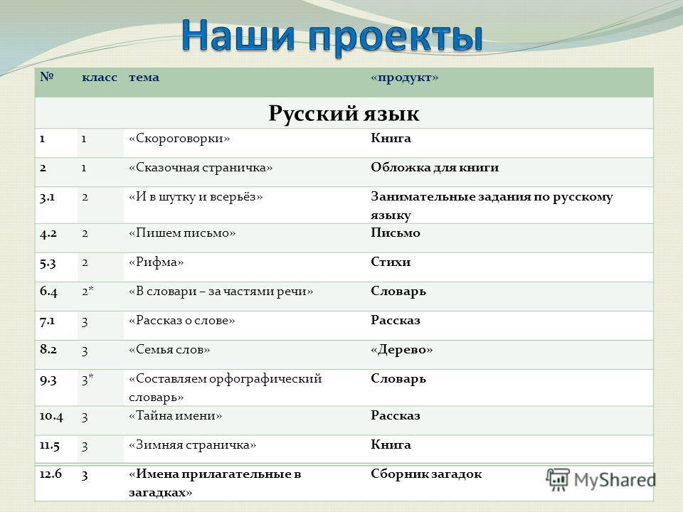 Проект по русскому языку для 2 классов на тему и в шутку и всерьез