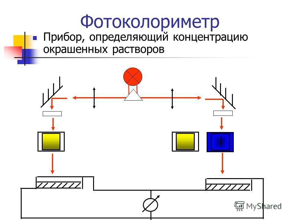 Фотоколориметр Прибор, определяющий концентрацию окрашенных растворов