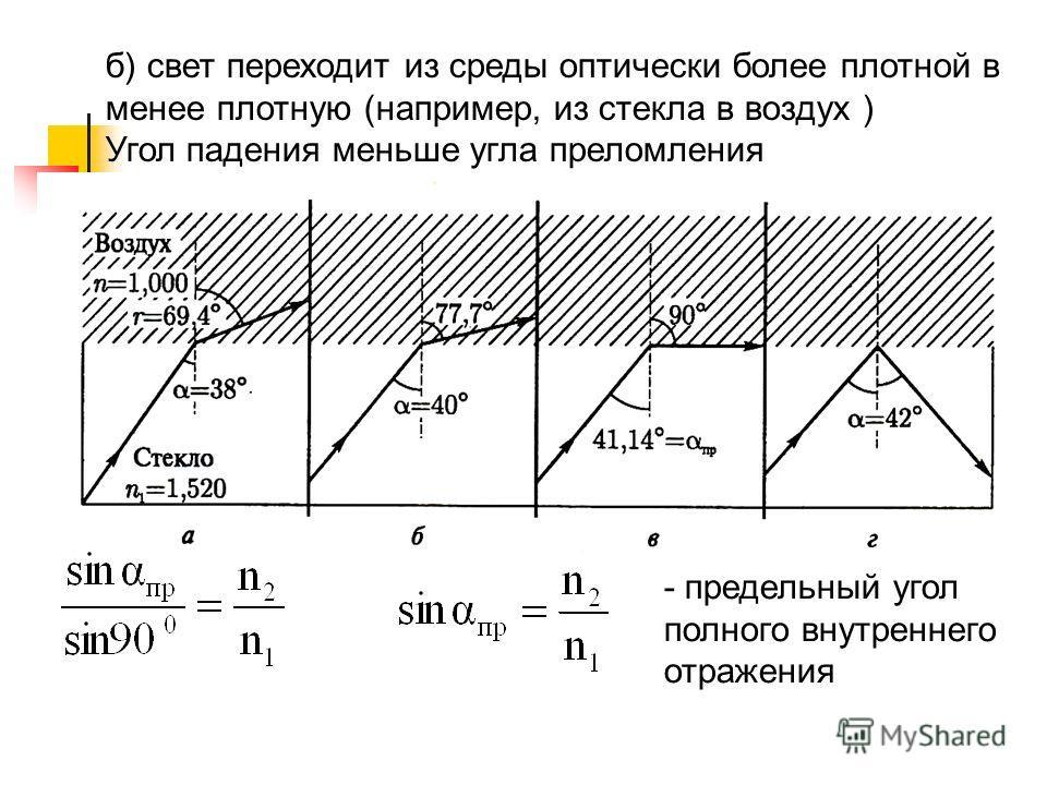 б) свет переходит из среды оптически более плотной в менее плотную (например, из стекла в воздух ) Угол падения меньше угла преломления - предельный угол полного внутреннего отражения