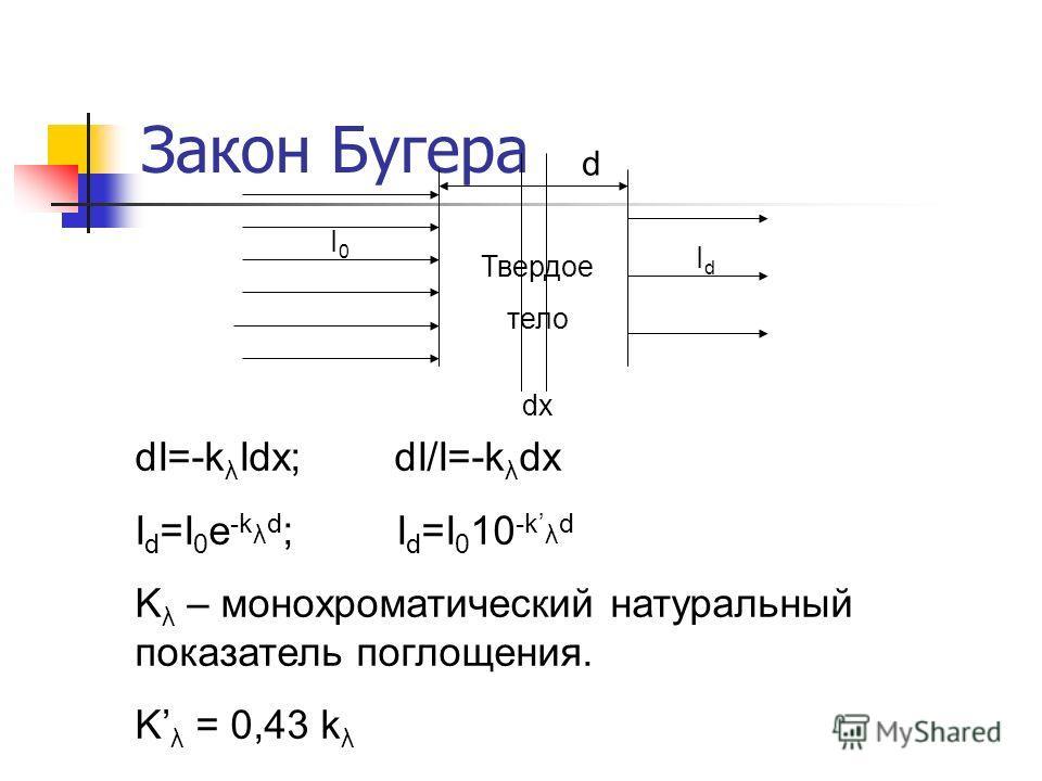 Закон Бугера d Твердое тело dx I0I0 IdId dI=-k λ Idx; dI/I=-k λ dx I d =I 0 e -k λ d ; I d =I 0 10 -k λ d K λ – монохроматический натуральный показатель поглощения. K λ = 0,43 k λ