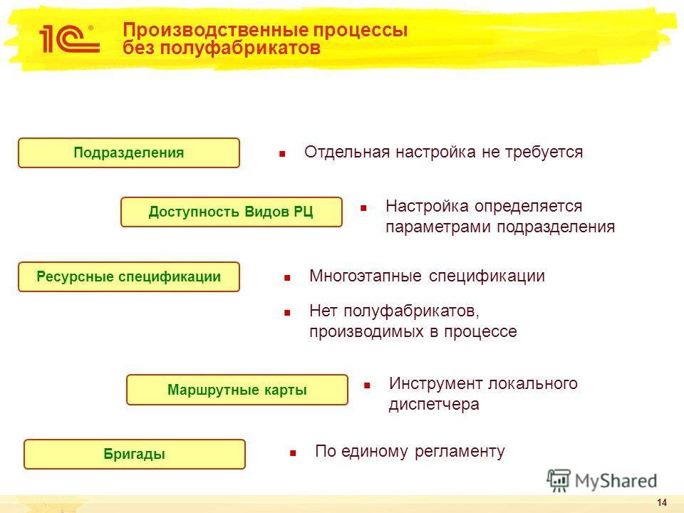 14 Подразделения Ресурсные спецификации Бригады Доступность Видов РЦ Маршрутные карты Настройка определяется параметрами подразделения Отдельная настройка не требуется Многоэтапные спецификации Нет полуфабрикатов, производимых в процессе Инструмент л