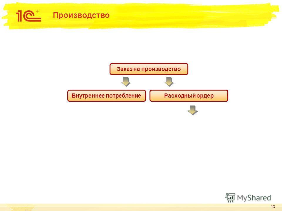 13 Производство Заказ на производство Внутреннее потребление Распоряжение на отгрузку Расходный ордер