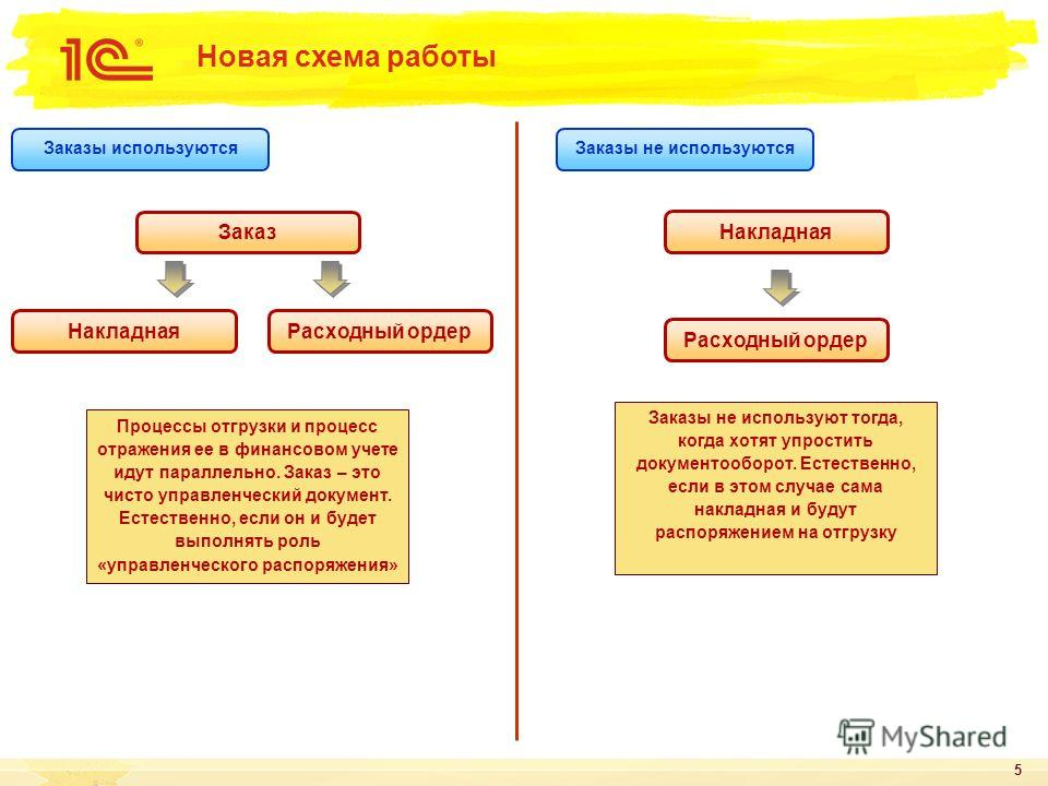 5 Новая схема работы Заказ Накладная Расходный ордер Процессы отгрузки и процесс отражения ее в финансовом учете идут параллельно. Заказ – это чисто управленческий документ. Естественно, если он и будет выполнять роль «управленческого распоряжения» Н