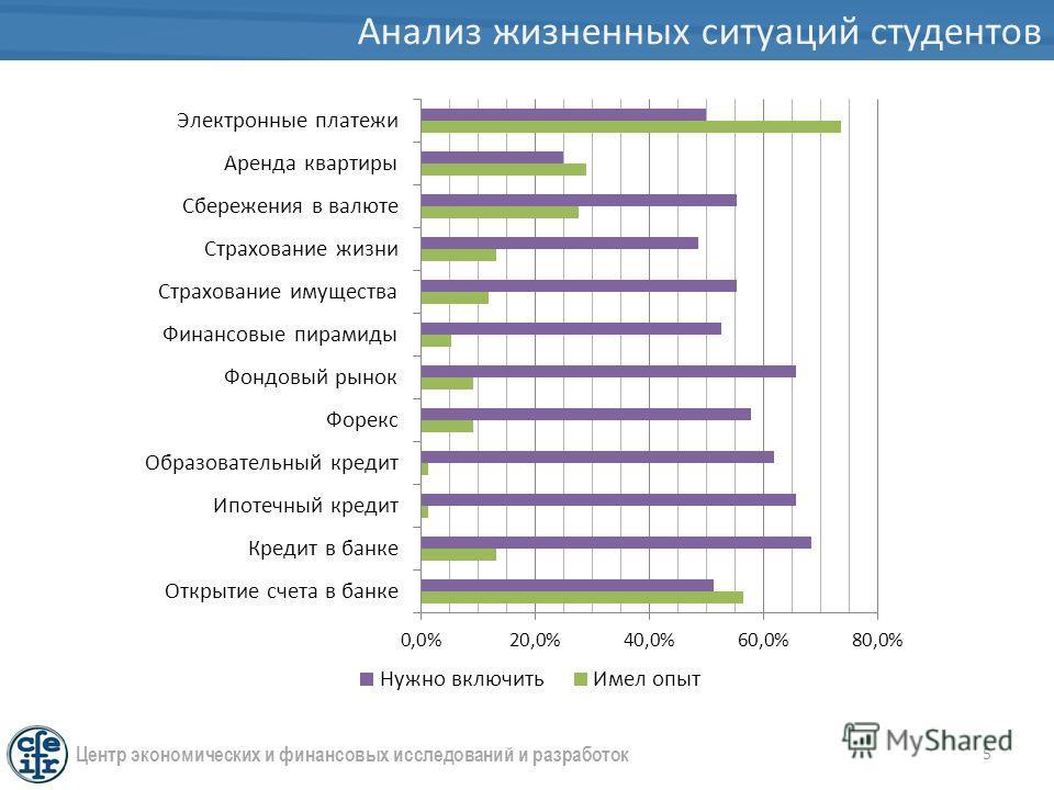Анализ жизненных ситуаций студентов 5 Центр экономических и финансовых исследований и разработок
