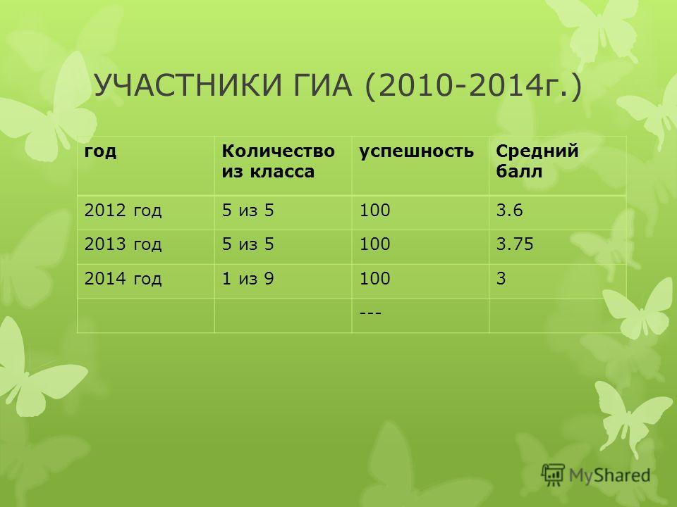 УЧАСТНИКИ ГИА (2010-2014 г.) год Количество из класса успешность Средний балл 2012 год 5 из 51003.6 2013 год 5 из 51003.75 2014 год 1 из 91003 ---