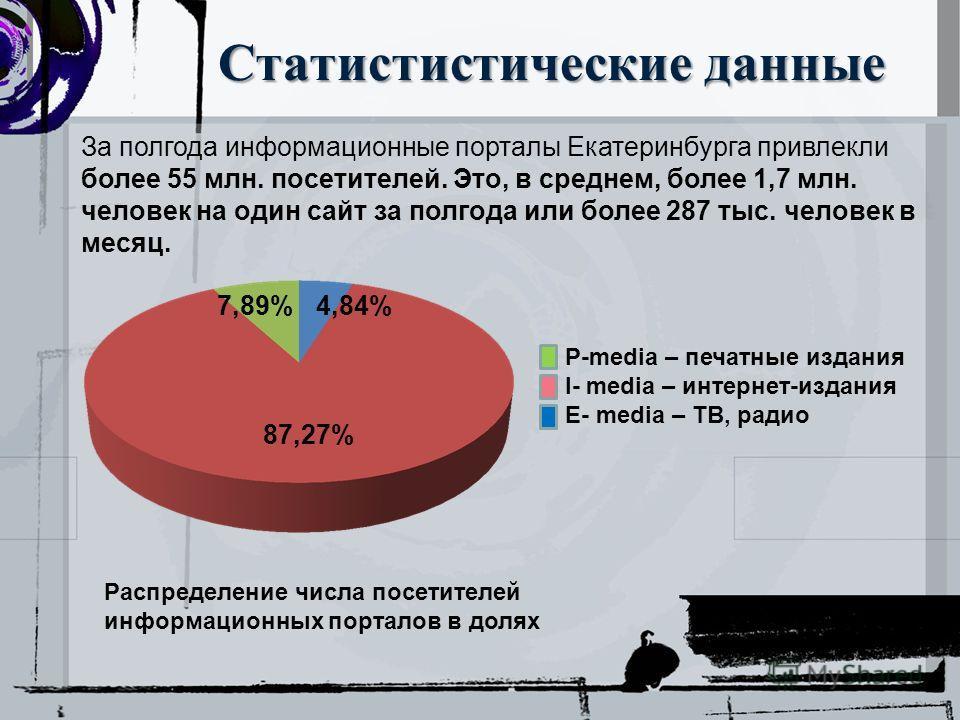 Статистистические данные 7,89%4,84% 87,27% За полгода информационные порталы Екатеринбурга привлекли более 55 млн. посетителей. Это, в среднем, более 1,7 млн. человек на один сайт за полгода или более 287 тыс. человек в месяц. P-media – печатные изда