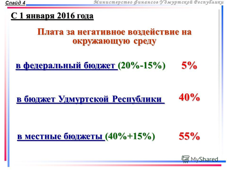 Плата за негативное воздействие на окружающую среду С 1 января 2016 года Слайд 4 в федеральный бюджет (20%-15%) 5% в бюджет Удмуртской Республики 40% в местные бюджеты (40%+15%) 55%