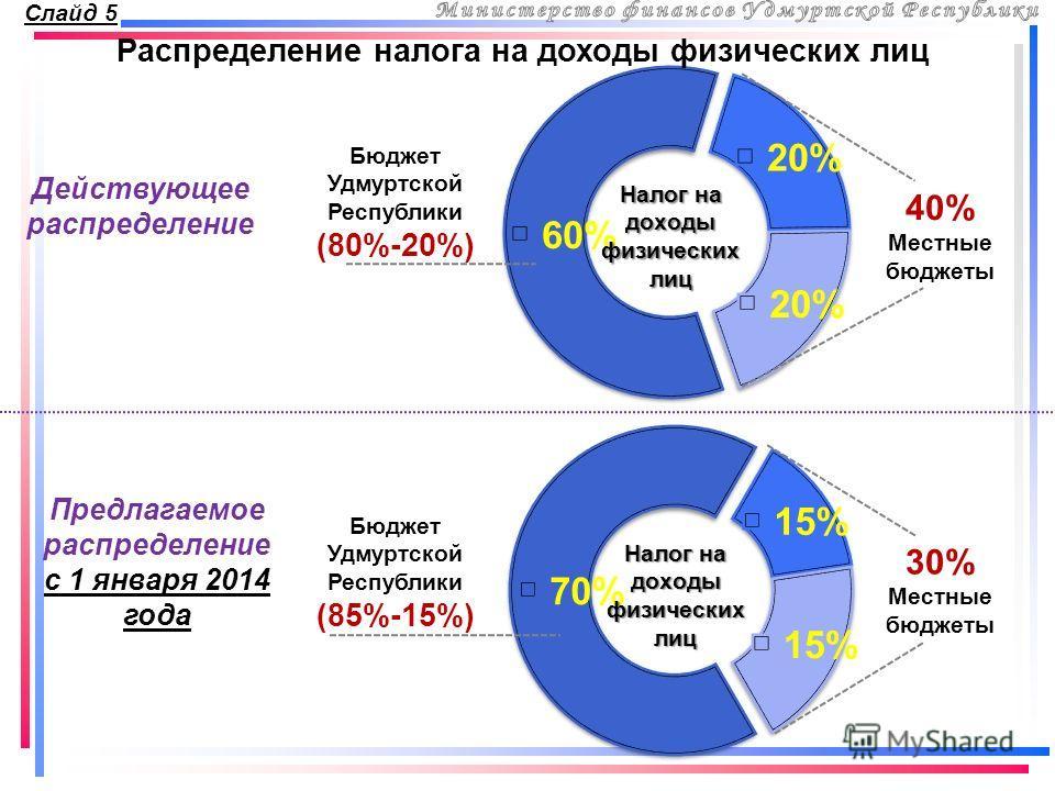 Бюджет Удмуртской Республики (80%-20%) 40% Местные бюджеты Бюджет Удмуртской Республики (85%-15%) 30% Местные бюджеты Действующее распределение Предлагаемое распределение с 1 января 2014 года Распределение налога на доходы физических лиц Слайд 5