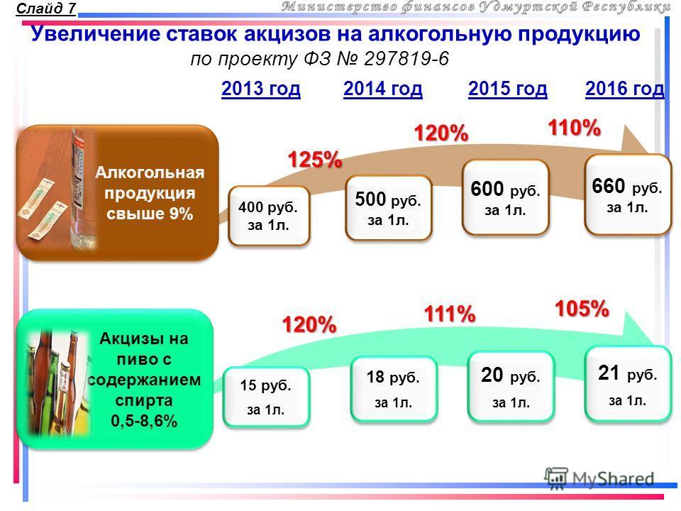 120% 111% 105% 125% 120% 110% Увеличение ставок акцизов на алкогольную продукцию 2014 год 400 руб. за 1 л. Слайд 7 2015 год 2016 год 2013 год Алкогольная продукция свыше 9% Алкогольная продукция свыше 9% Акцизы на пиво с содержанием спирта 0,5-8,6% 5